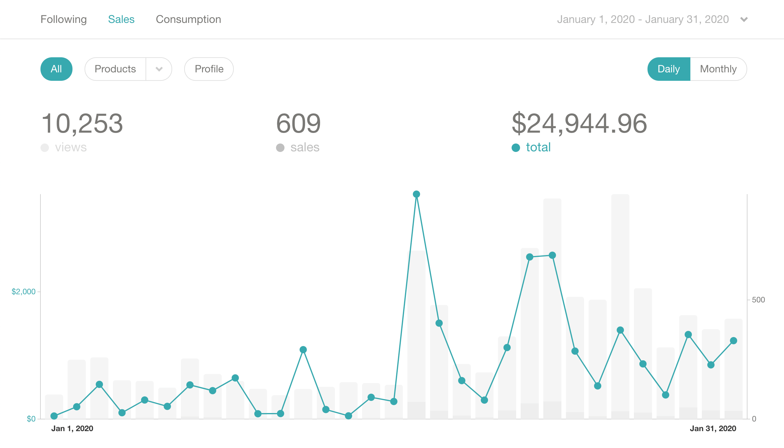 Gumroad Analytics Page